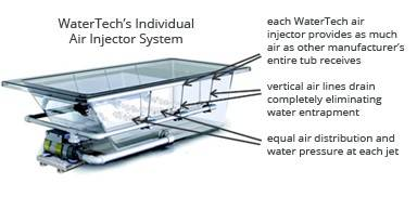 Whirlpool Air Injector System